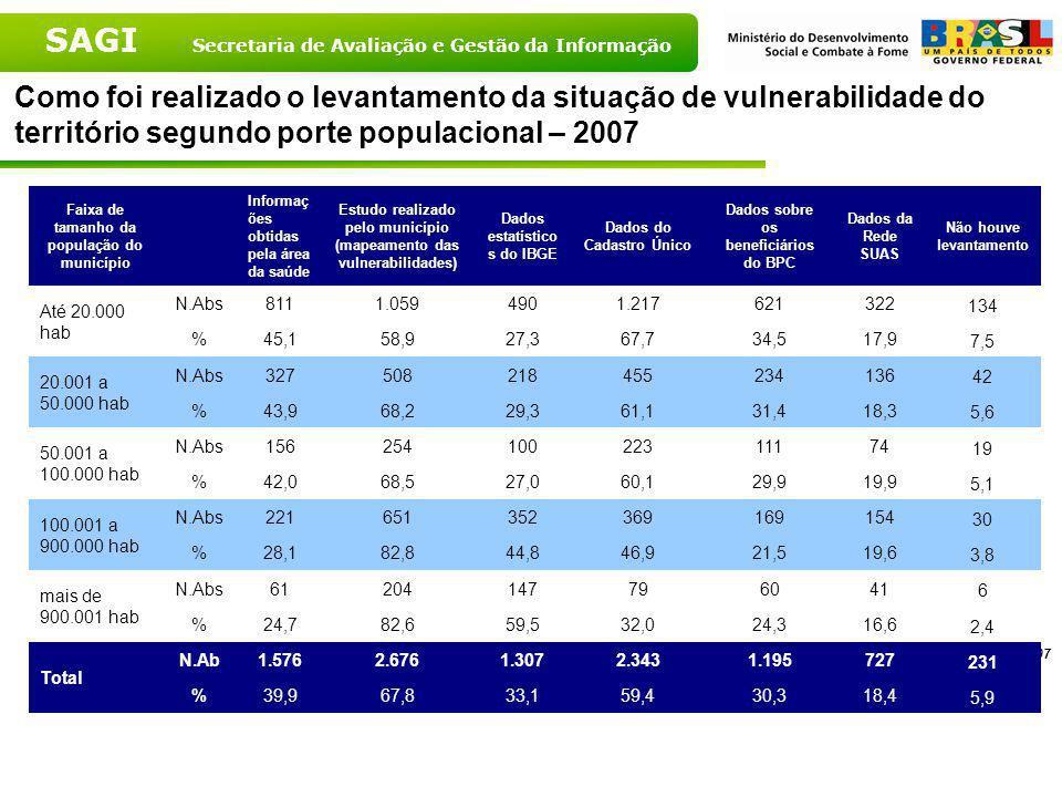 Como foi realizado o levantamento da situação de vulnerabilidade do território segundo porte populacional – 2007