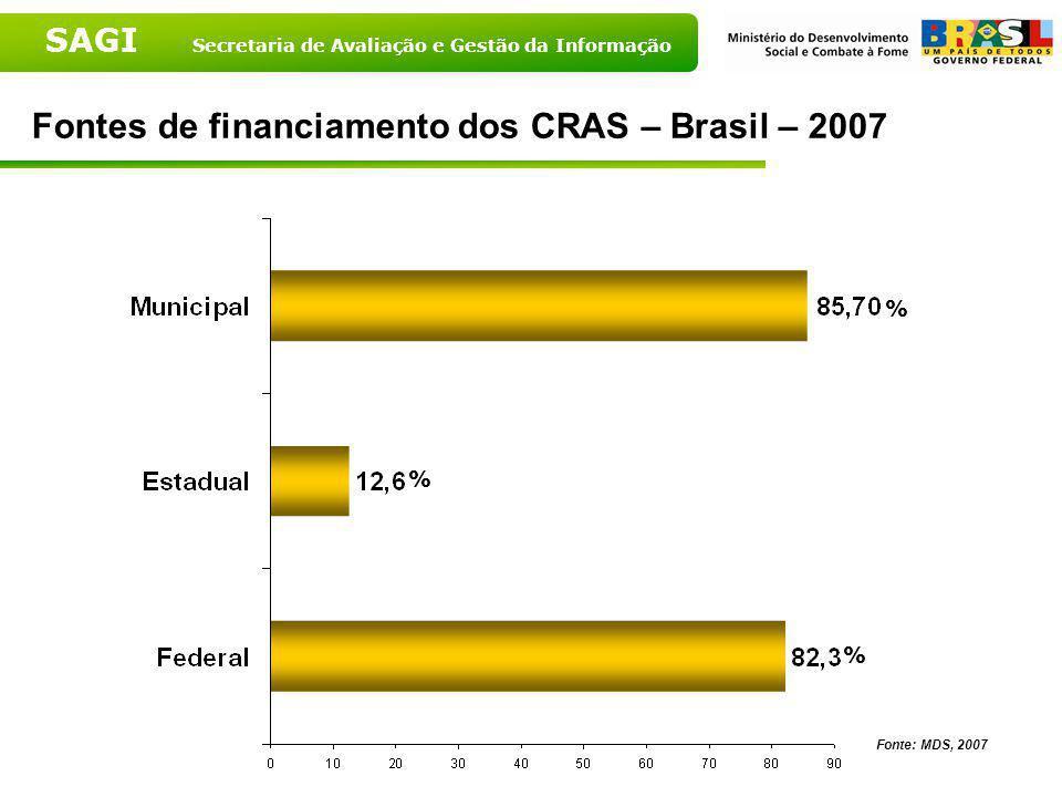 Fontes de financiamento dos CRAS – Brasil – 2007