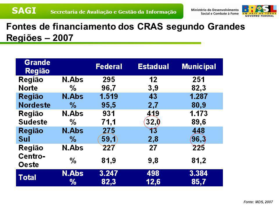 Fontes de financiamento dos CRAS segundo Grandes Regiões – 2007