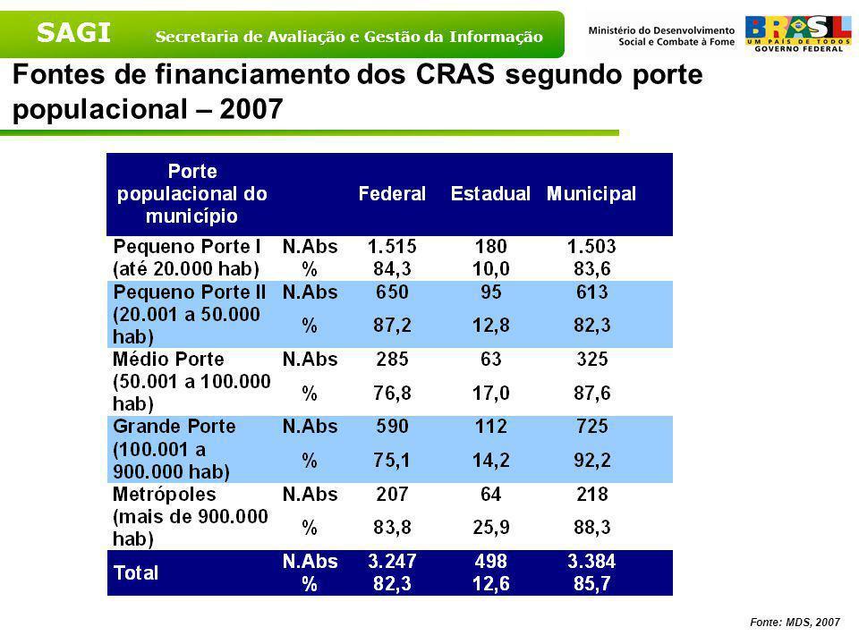 Fontes de financiamento dos CRAS segundo porte populacional – 2007