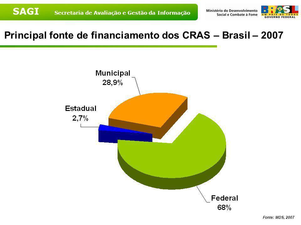 Principal fonte de financiamento dos CRAS – Brasil – 2007