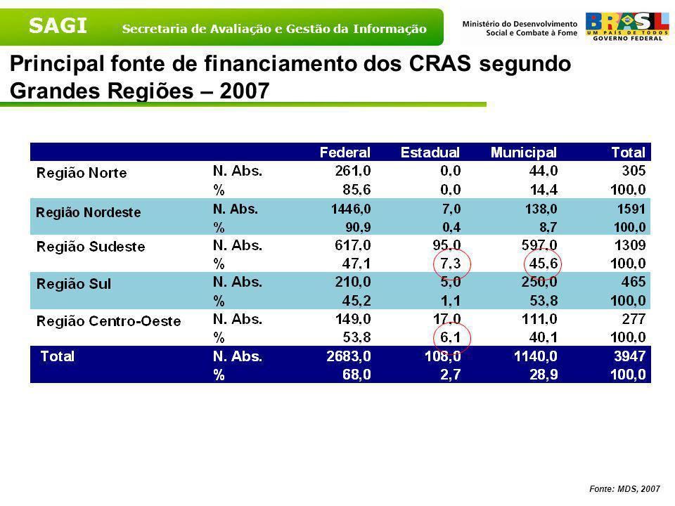 Principal fonte de financiamento dos CRAS segundo Grandes Regiões – 2007