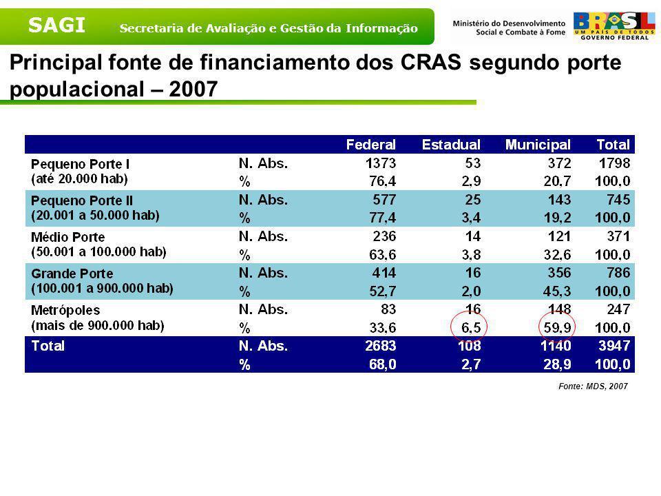 Principal fonte de financiamento dos CRAS segundo porte populacional – 2007