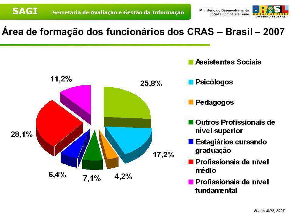 Área de formação dos funcionários dos CRAS – Brasil – 2007
