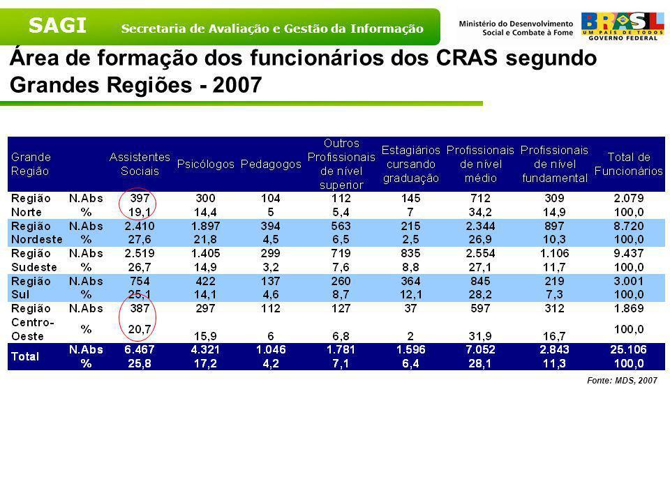 Área de formação dos funcionários dos CRAS segundo Grandes Regiões - 2007