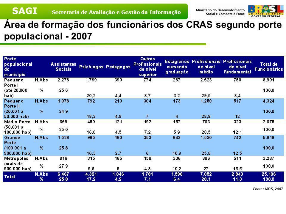 Área de formação dos funcionários dos CRAS segundo porte populacional - 2007