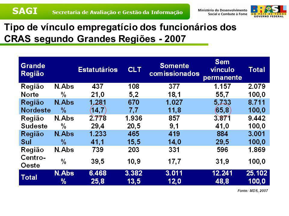 Tipo de vínculo empregatício dos funcionários dos CRAS segundo Grandes Regiões - 2007