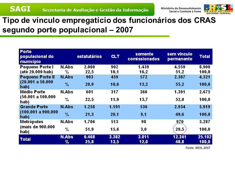 Tipo de vínculo empregatício dos funcionários dos CRAS segundo porte populacional – 2007
