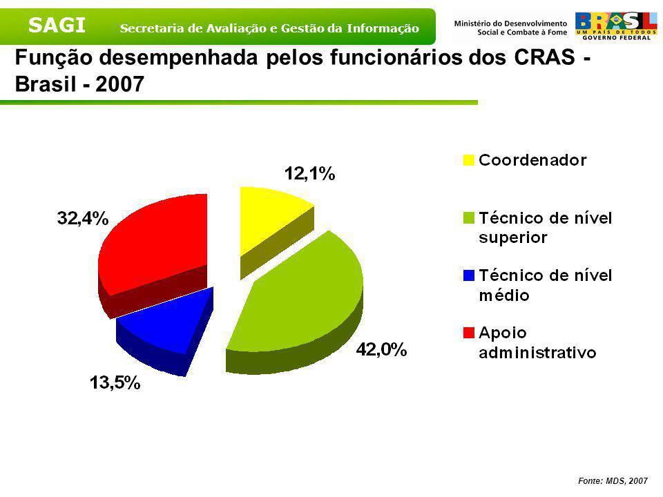 Função desempenhada pelos funcionários dos CRAS - Brasil - 2007