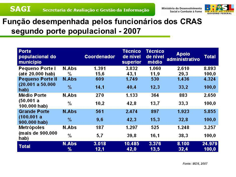 Função desempenhada pelos funcionários dos CRAS segundo porte populacional - 2007