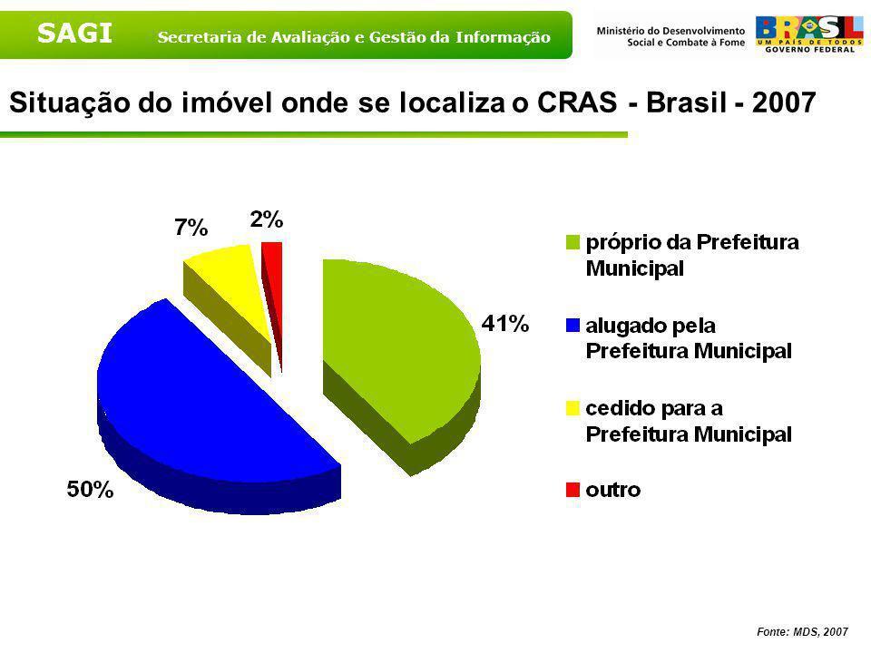 Situação do imóvel onde se localiza o CRAS - Brasil - 2007