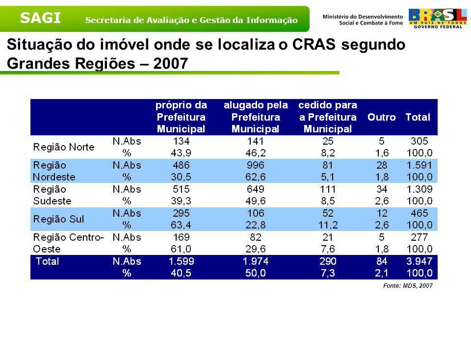 Situação do imóvel onde se localiza o CRAS segundo Grandes Regiões – 2007