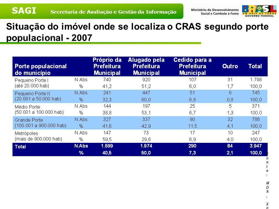 Situação do imóvel onde se localiza o CRAS segundo porte populacional - 2007