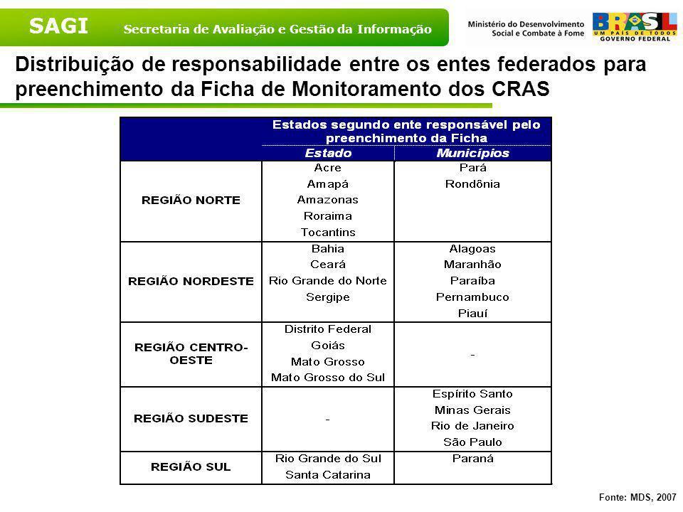 Distribuição de responsabilidade entre os entes federados para preenchimento da Ficha de Monitoramento dos CRAS