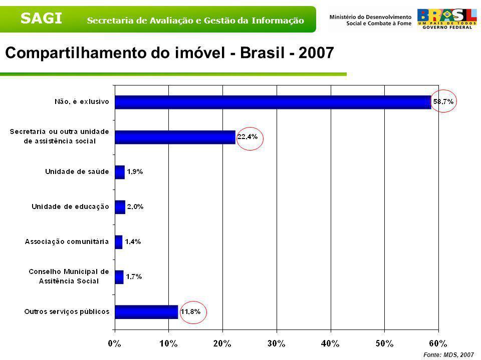 Compartilhamento do imóvel - Brasil - 2007