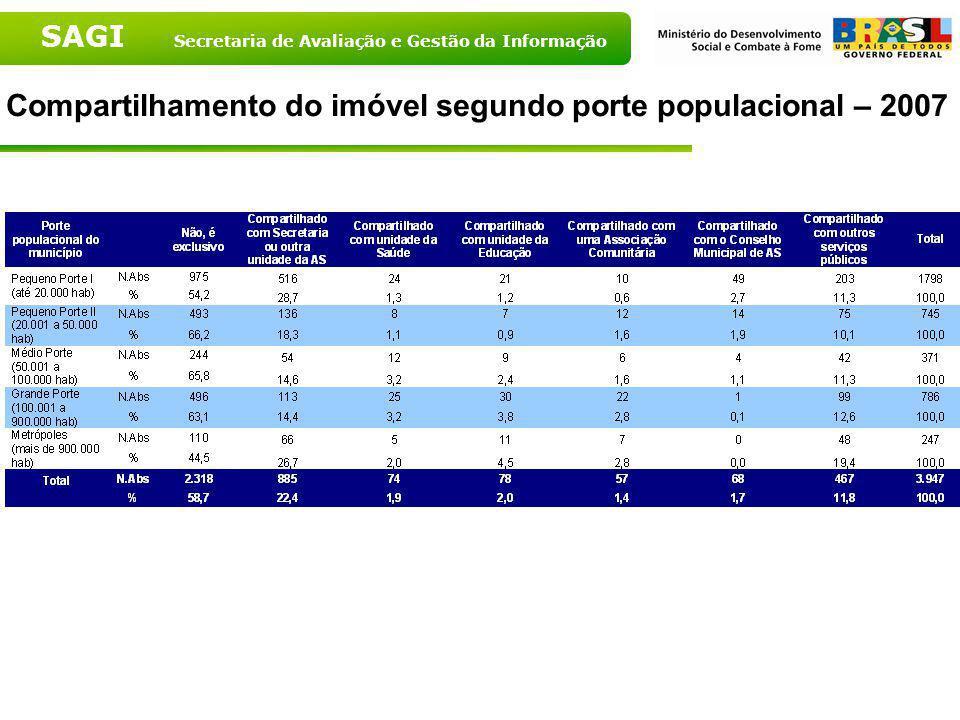 Compartilhamento do imóvel segundo porte populacional – 2007