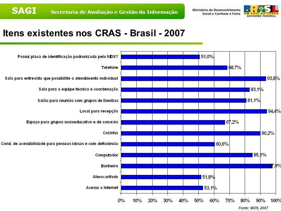 Itens existentes nos CRAS - Brasil - 2007