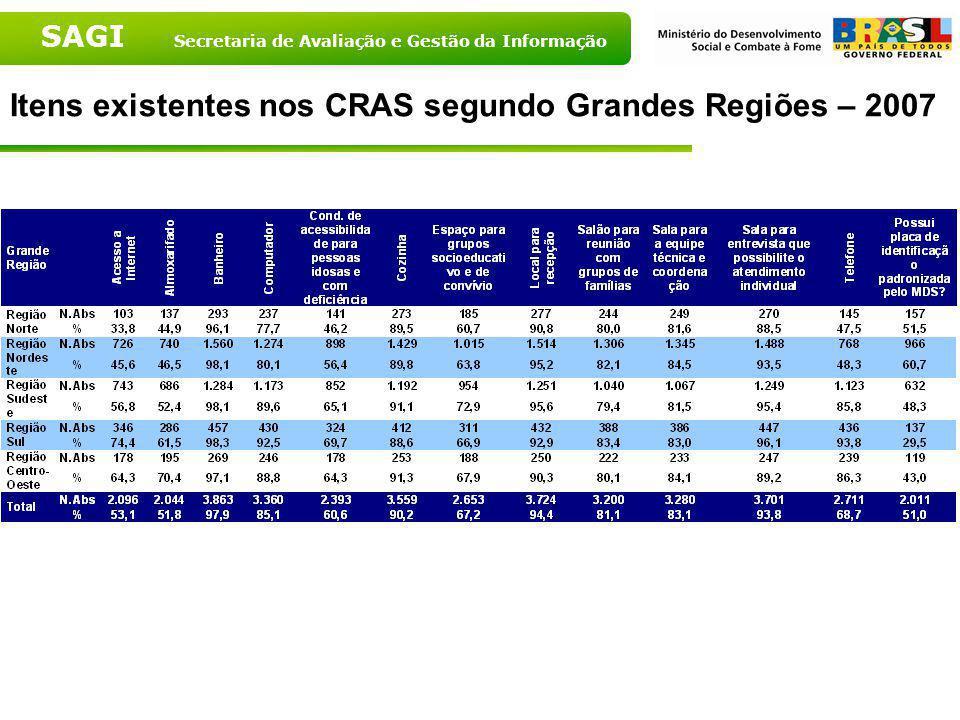 Itens existentes nos CRAS segundo Grandes Regiões – 2007