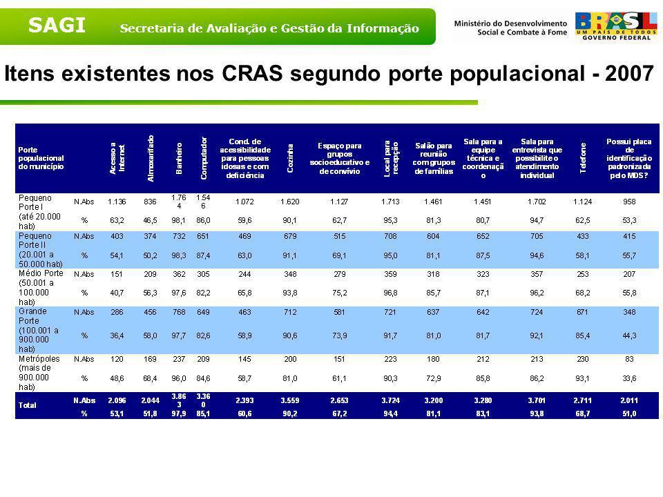 Itens existentes nos CRAS segundo porte populacional - 2007