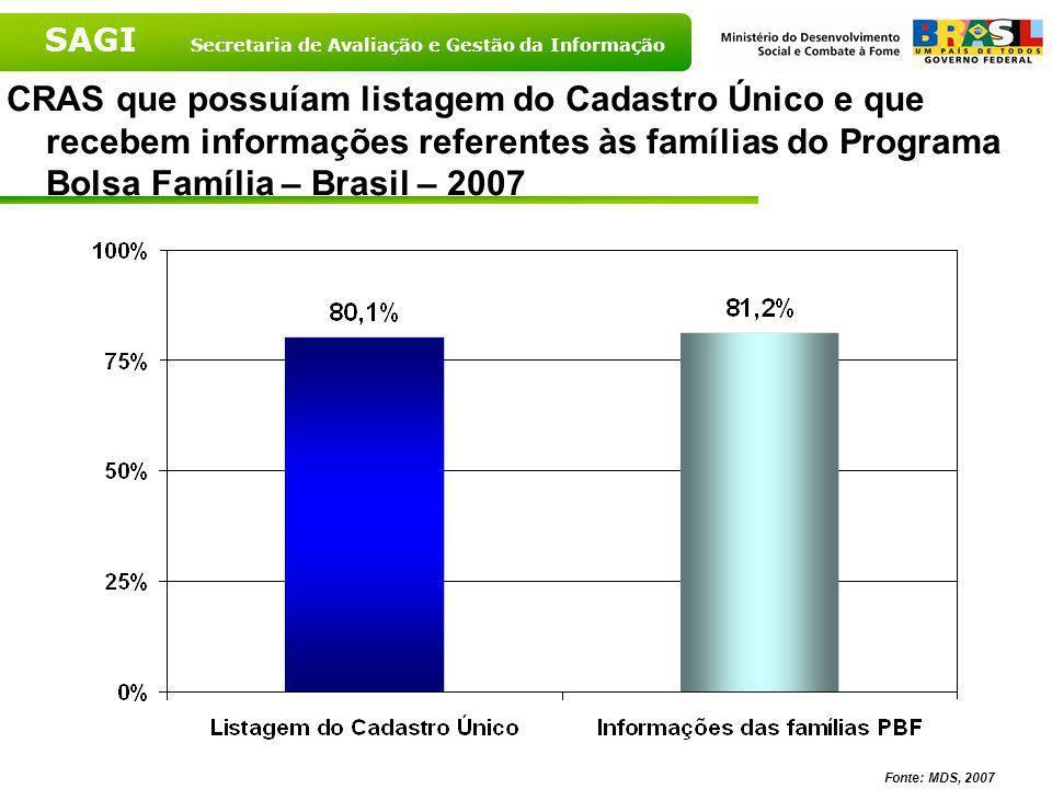 CRAS que possuíam listagem do Cadastro Único e que recebem informações referentes às famílias do Programa Bolsa Família – Brasil – 2007