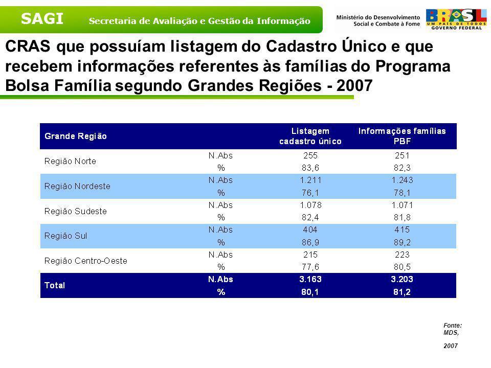 CRAS que possuíam listagem do Cadastro Único e que recebem informações referentes às famílias do Programa Bolsa Família segundo Grandes Regiões - 2007