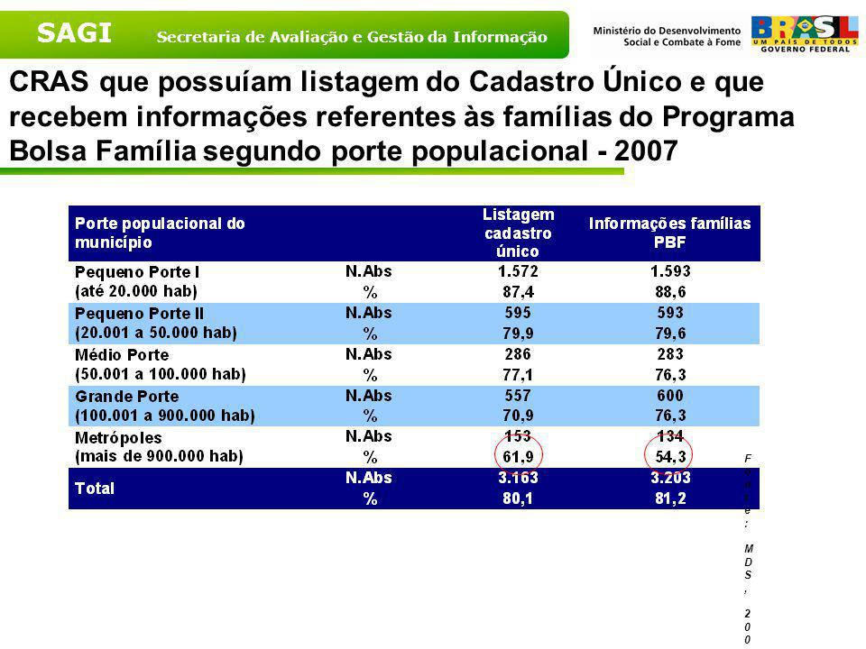 CRAS que possuíam listagem do Cadastro Único e que recebem informações referentes às famílias do Programa Bolsa Família segundo porte populacional - 2007