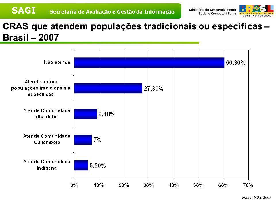 CRAS que atendem populações tradicionais ou especificas – Brasil – 2007