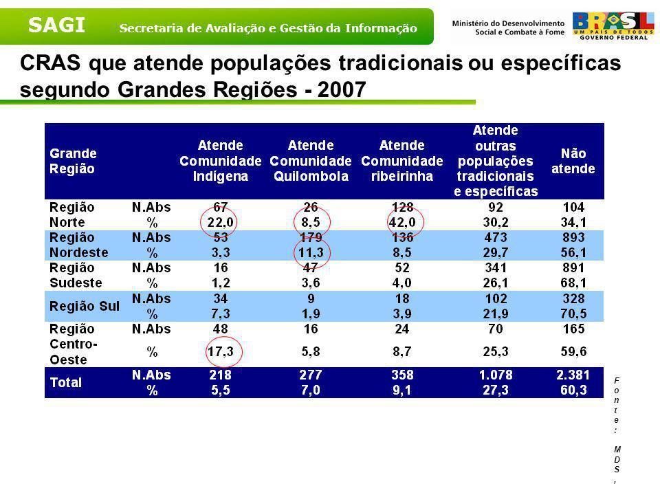 CRAS que atende populações tradicionais ou específicas segundo Grandes Regiões - 2007