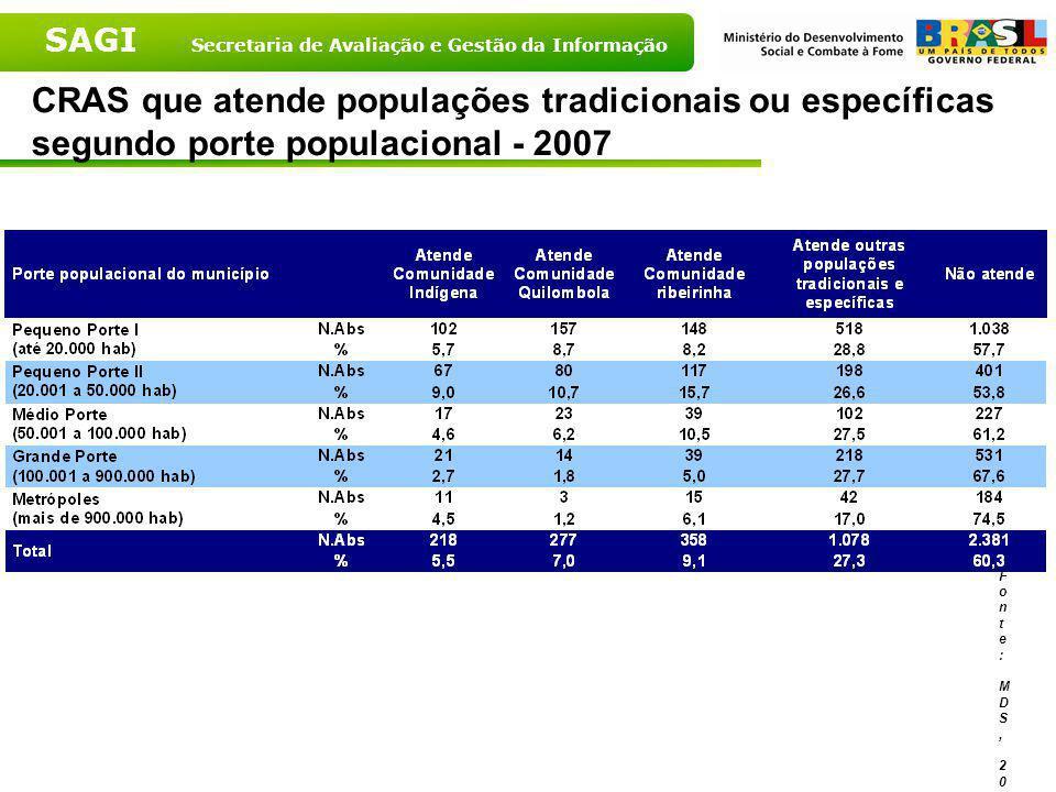 CRAS que atende populações tradicionais ou específicas segundo porte populacional - 2007