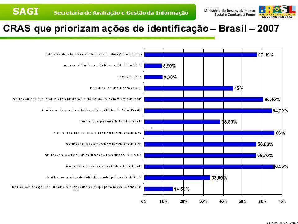 CRAS que priorizam ações de identificação – Brasil – 2007