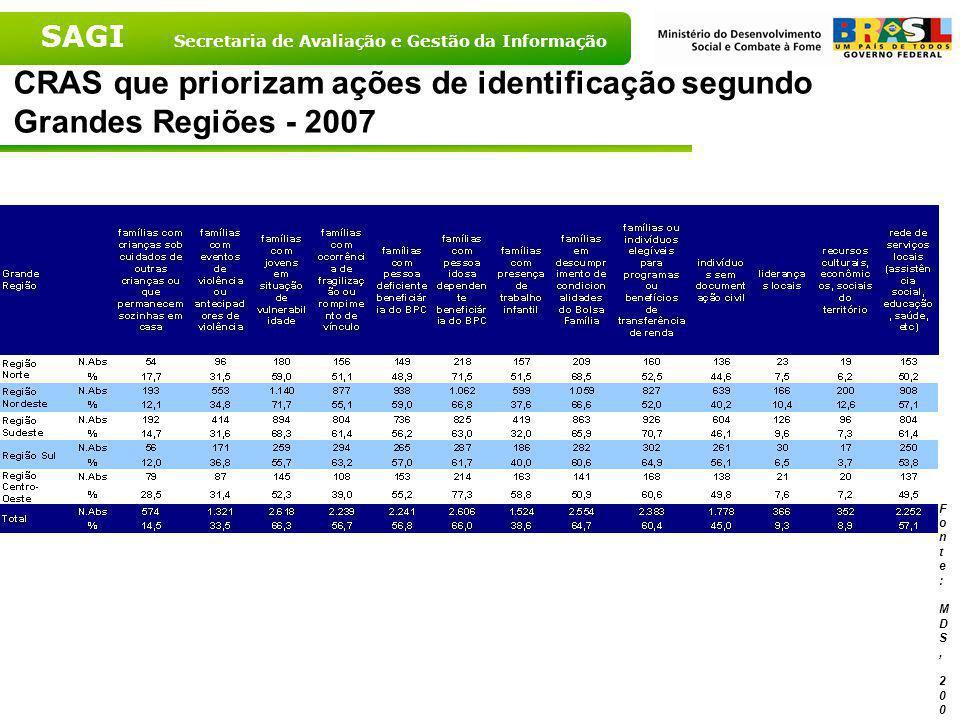 CRAS que priorizam ações de identificação segundo Grandes Regiões - 2007