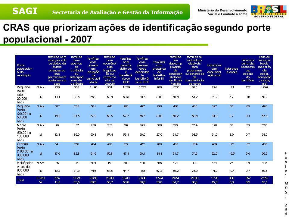 CRAS que priorizam ações de identificação segundo porte populacional - 2007