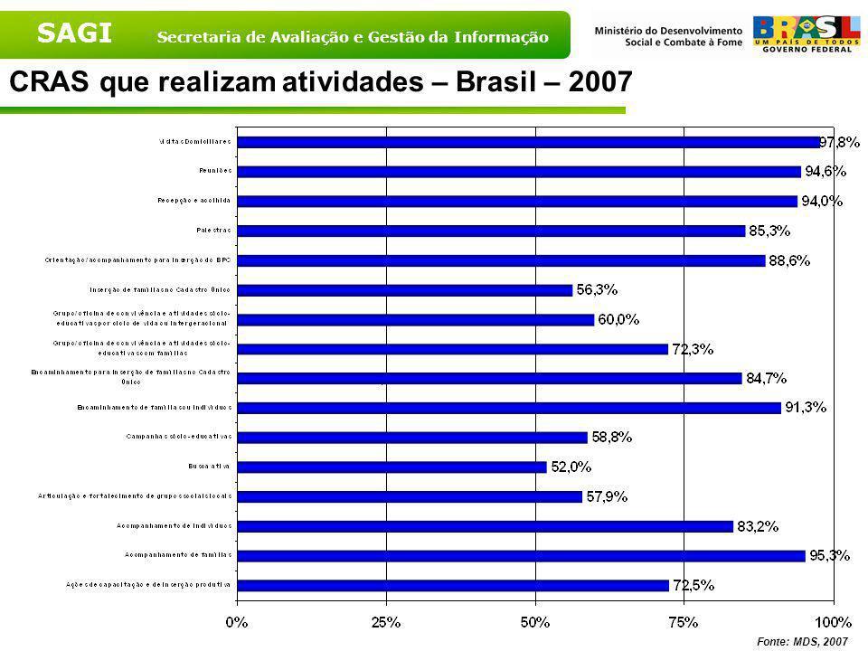 CRAS que realizam atividades – Brasil – 2007