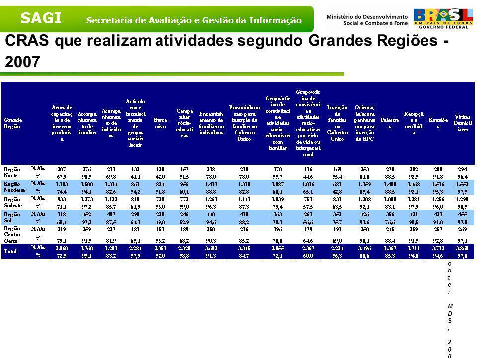CRAS que realizam atividades segundo Grandes Regiões - 2007