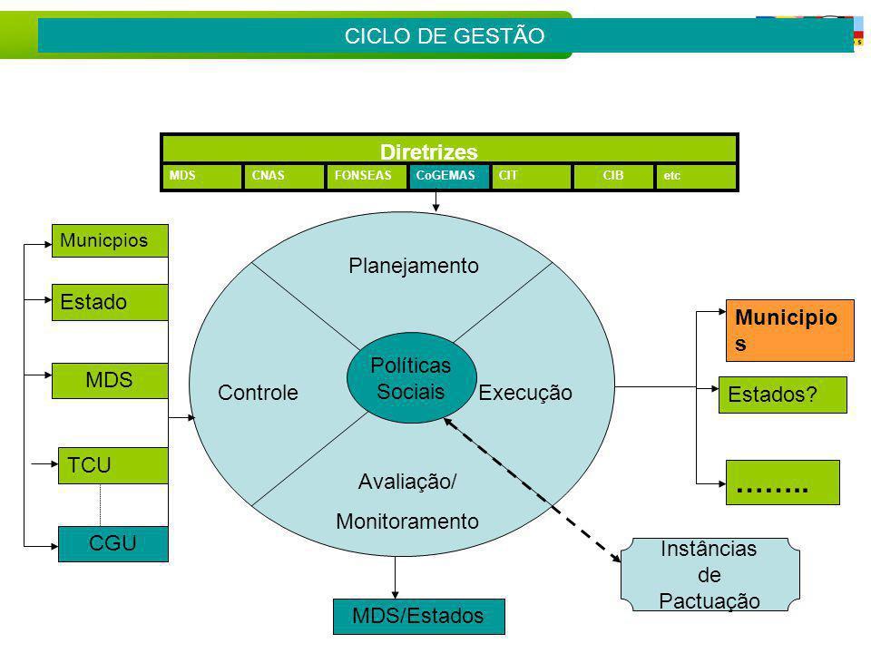 …….. CICLO DE GESTÃO Diretrizes Planejamento Estado Municipios