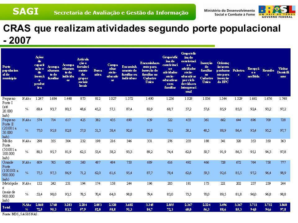 CRAS que realizam atividades segundo porte populacional - 2007