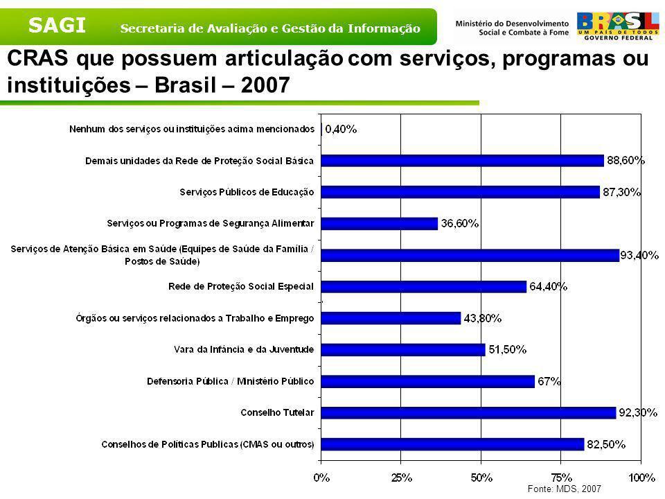 CRAS que possuem articulação com serviços, programas ou instituições – Brasil – 2007