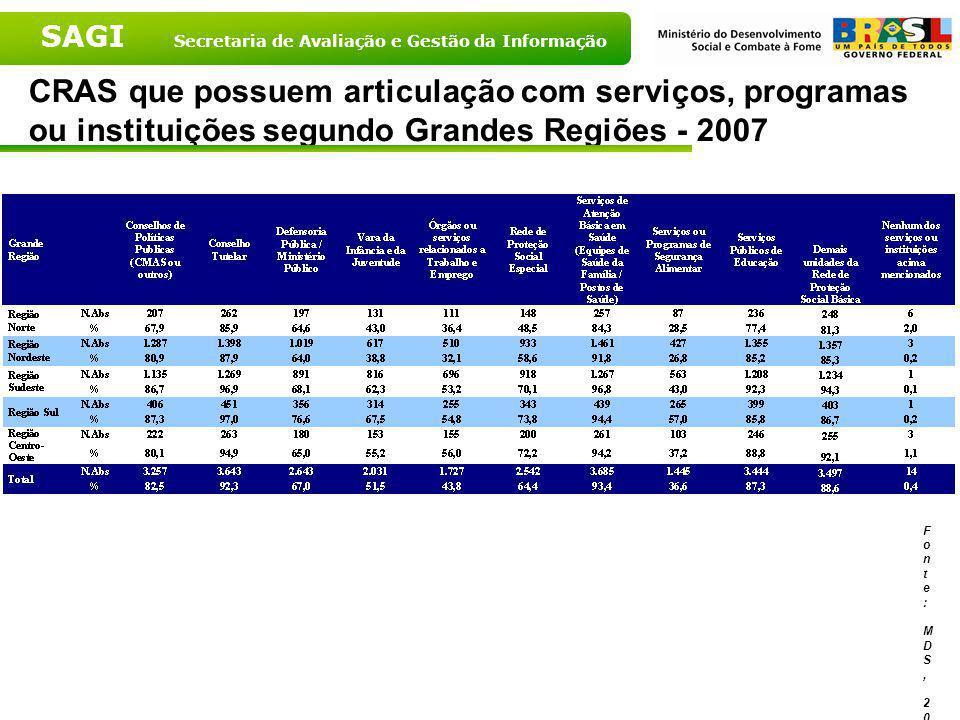 CRAS que possuem articulação com serviços, programas ou instituições segundo Grandes Regiões - 2007