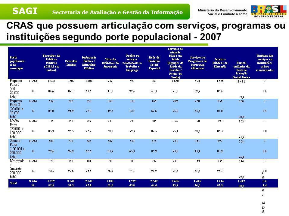 CRAS que possuem articulação com serviços, programas ou instituições segundo porte populacional - 2007