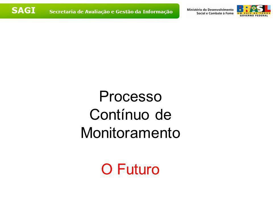 Processo Contínuo de Monitoramento O Futuro