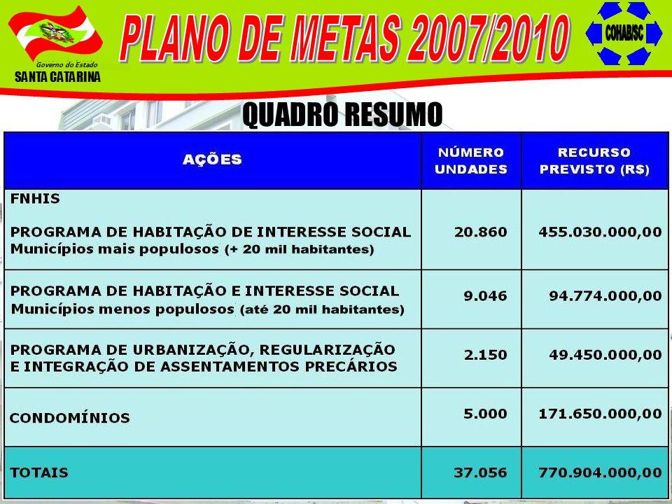 PLANO DE METAS 2007/2010 COHAB/SC QUADRO RESUMO SANTA CATARINA
