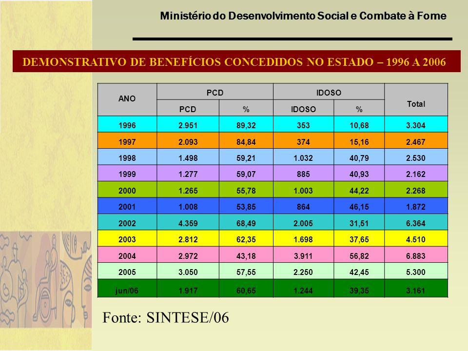 DEMONSTRATIVO DE BENEFÍCIOS CONCEDIDOS NO ESTADO – 1996 A 2006