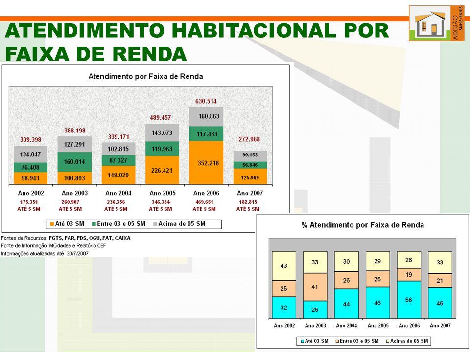 ATENDIMENTO HABITACIONAL POR FAIXA DE RENDA