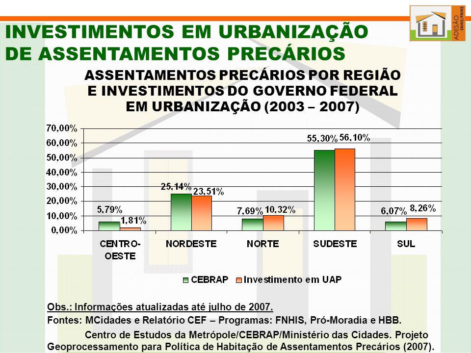 ASSENTAMENTOS PRECÁRIOS POR REGIÃO E INVESTIMENTOS DO GOVERNO FEDERAL
