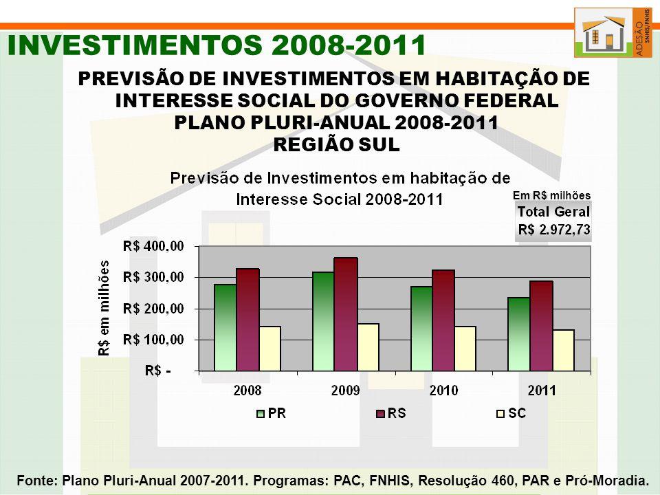 INVESTIMENTOS 2008-2011 PREVISÃO DE INVESTIMENTOS EM HABITAÇÃO DE