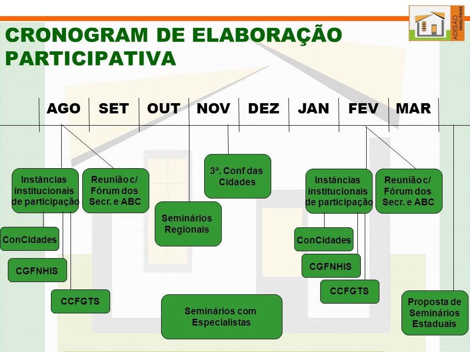 CRONOGRAM DE ELABORAÇÃO PARTICIPATIVA