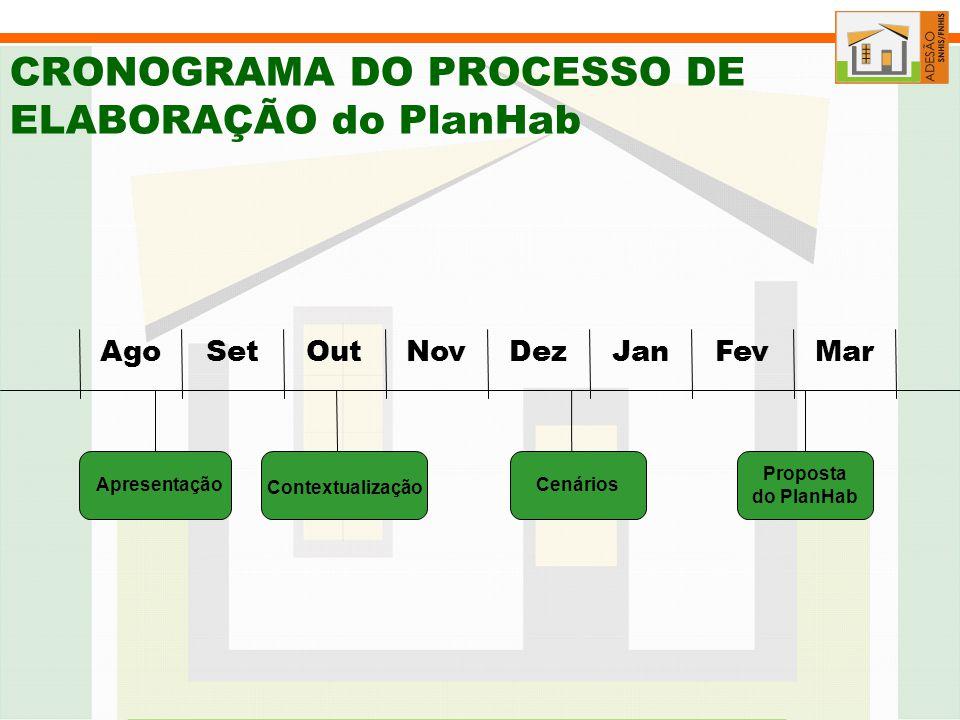 CRONOGRAMA DO PROCESSO DE ELABORAÇÃO do PlanHab
