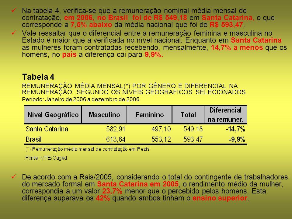 Na tabela 4, verifica-se que a remuneração nominal média mensal de contratação, em 2006, no Brasil foi de R$ 549,18 em Santa Catarina, o que corresponde a 7,5% abaixo da média nacional que foi de R$ 593,47.