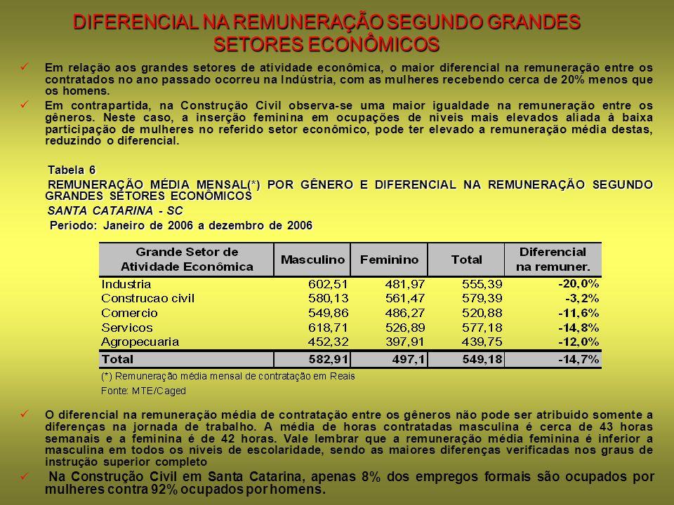 DIFERENCIAL NA REMUNERAÇÃO SEGUNDO GRANDES SETORES ECONÔMICOS