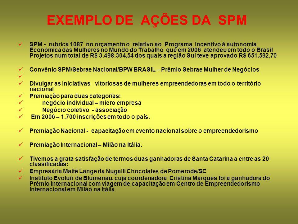 EXEMPLO DE AÇÕES DA SPM